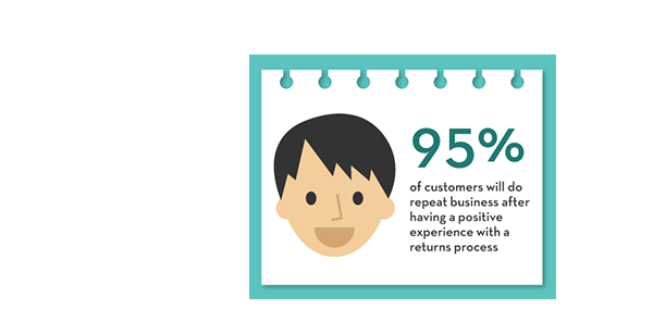 95% of customers will do repeat business after having a positive experience with a returns process