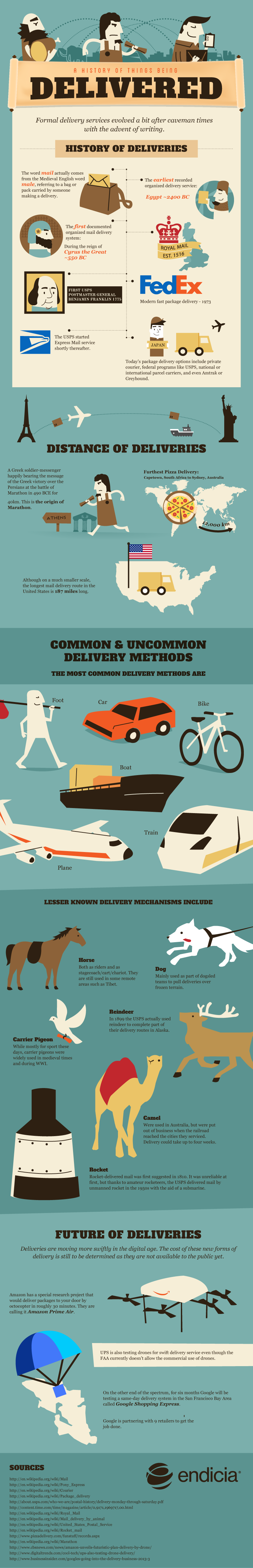 http://www.endicia.com/why-us/blog/2014/the-evolution-of-deliveries-and-shipping-solutions-like-usps-shipping