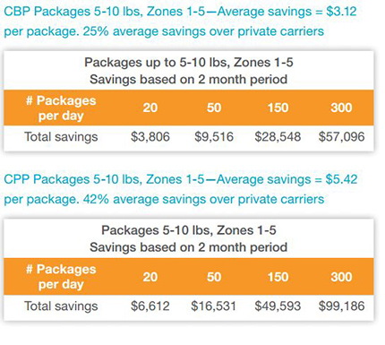 USPS price saving chart for Commercial Base and Commercial Plus packages