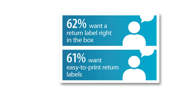 62% want a return label right in the box