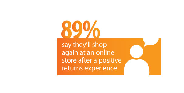 89% of online shoppers say they'll shop again at an online store after a positive returns experience